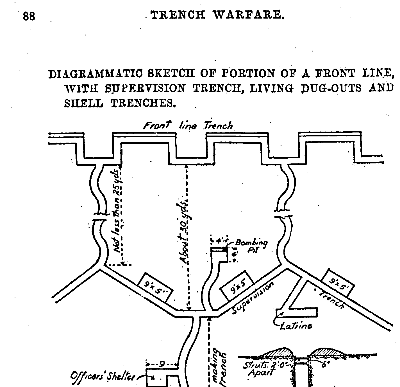 Book Review Notes For Infantry Officers On Trench Warfare The Warbard